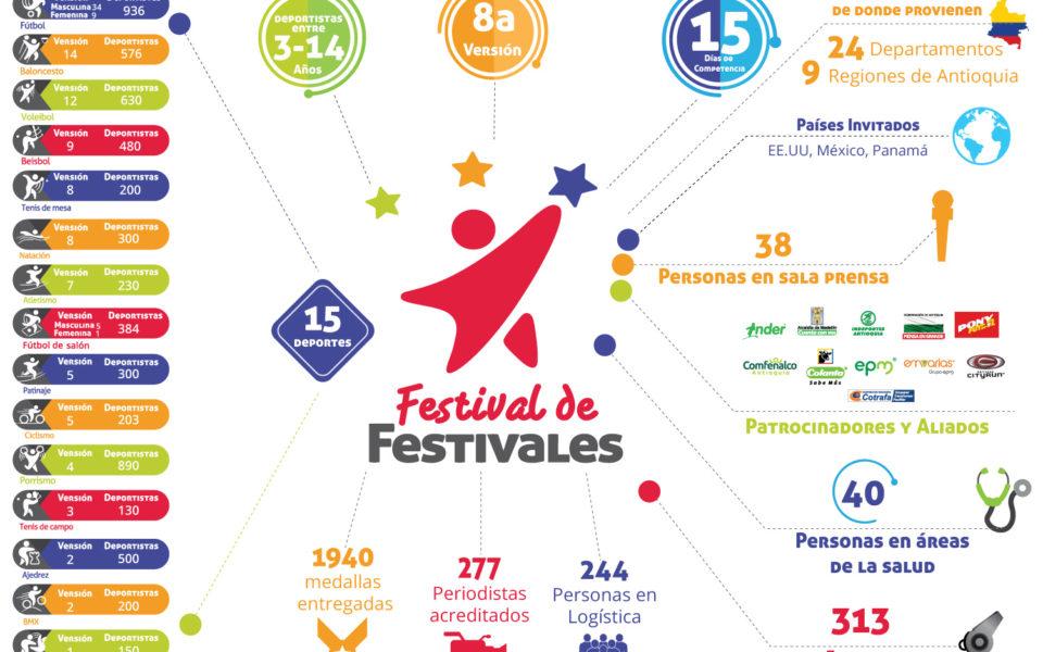 Así concluyó el Festival de Festivales 2018